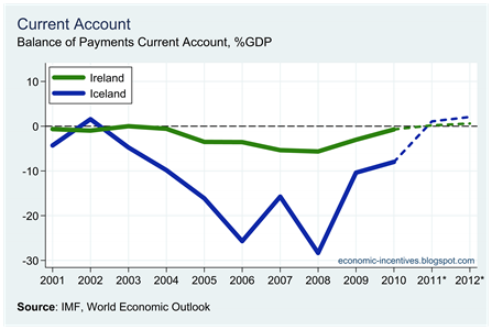 Ire Ice Current Account
