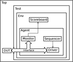 UVM - Defining The Verification Environment | VLSI Encyclopedia