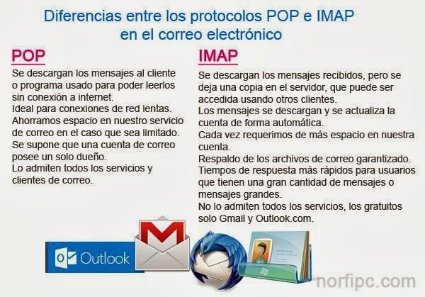 Blog de norfi diferencias entre los protocolos pop e imap for Protocolo pop