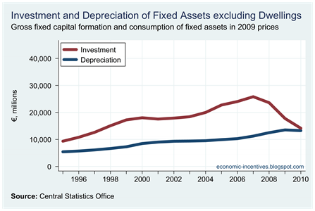 Investment and Depreciation excluding Dwellings