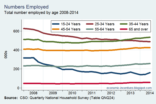 Employment by Age
