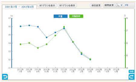 2011.07-2012.03モムチャンダイエット効果.PNG