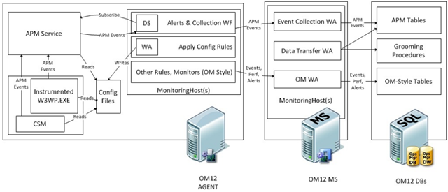 configuring the systems center monitoring pack for windows azure  applications on scom 2012 beta