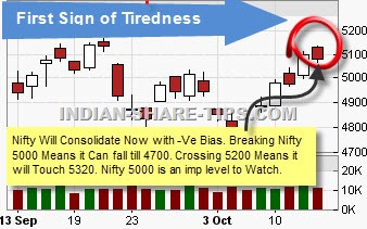Stock Picks for Today to Make Money at NSE/BSE : 14 Oct