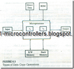 6 2 OVERVIEW: Z80 INSTRUCTION SET ~ 8051 microcontrollers