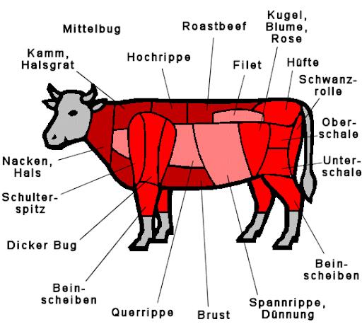 bug rindfleisch