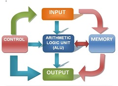 five basic block diagram of digital computer combinebasic second generation of computer five basic block diagram of digital computers