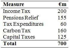 Tax Measures