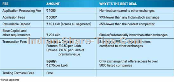 BSE Brokerage member fees structure