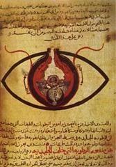 Eyediagram of Abu Ali Al-Hasan Ibn Al-Haytham