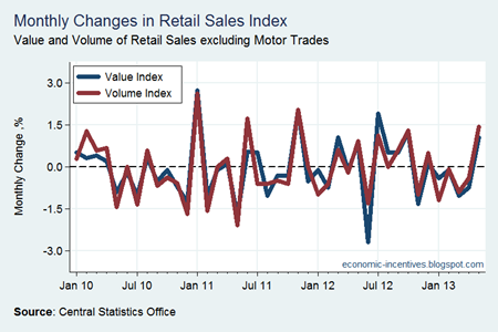 Monthly Change in Retail Sales to May 2013
