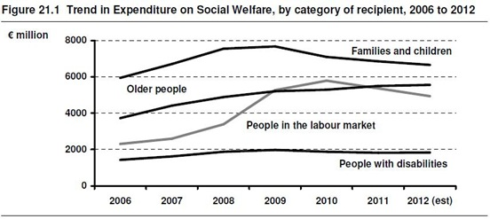 Trends in Welfare Expenditure