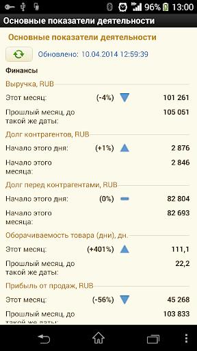 ДАЛИОН: ТРЕНД. KPI магазина