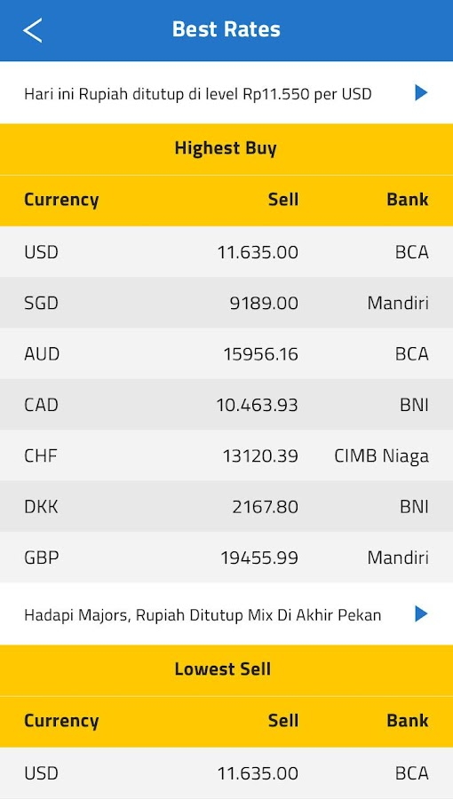 Bni forex rate