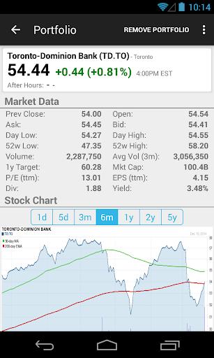 Stock TSX Canada - Chartmobi