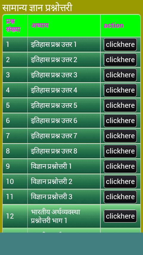 General Knowledge in Hindi GK - Revenue & Download estimates