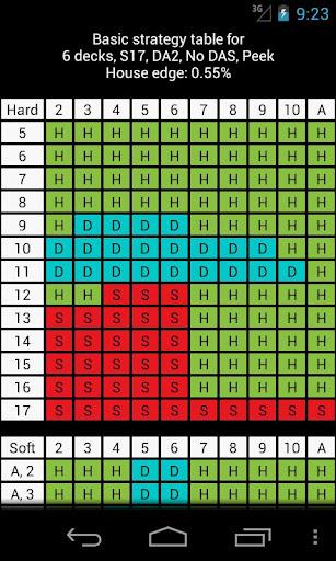 Blackjack Strategy Table Pro