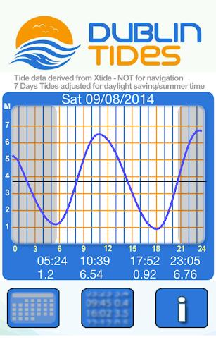Dublin Tides 2014