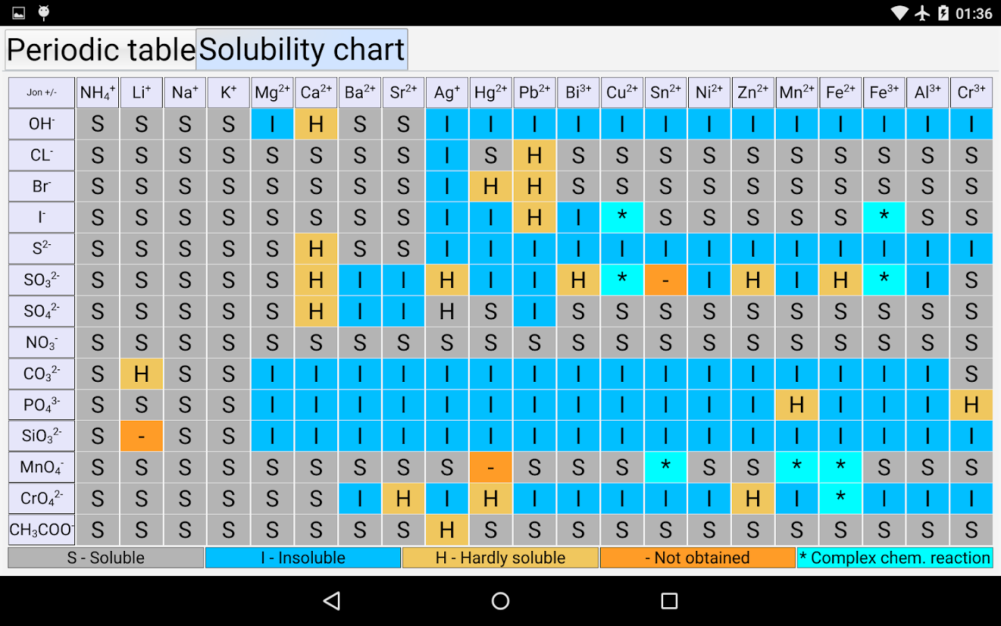Periodic table of elements android apps on google play periodic table of elements screenshot gamestrikefo Image collections