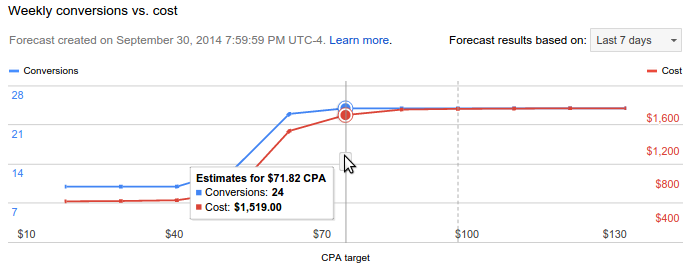 The forecasting graph shows the effect of changing the bid strategy target.