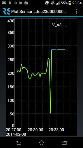 Read Sensors WSN view plot