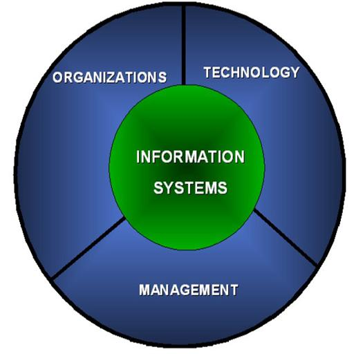 google s four functions of management Functions of management koontz and o'donnel explained five functions of management they are planning, organizing, staffing, directing and controlling.