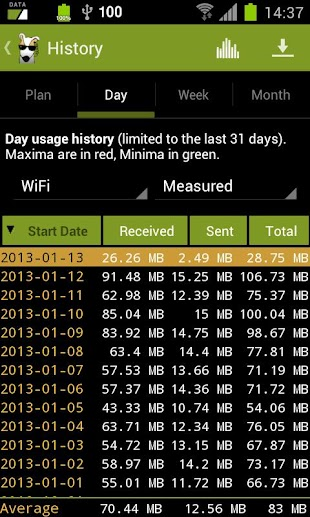 3G Watchdog Pro - Data Usage- screenshot thumbnail