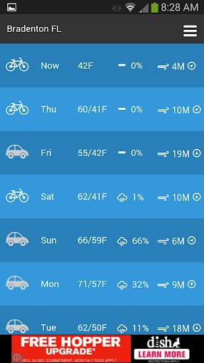 Bicycle Weather