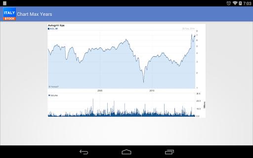 Italy Stock