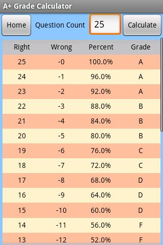 grading scale for teachers