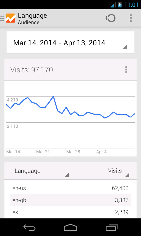 Google Analytics- screenshot