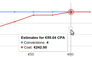 This example forecast shows you could achieve the same number of conversions even if the cost decreased.