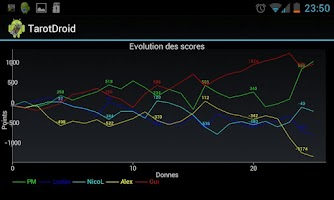 Screenshot of TarotDroid (Points counter)