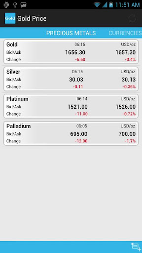玩財經App|實時黃金價格免費|APP試玩