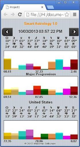 Smart Astrology 1.0 USA Demo
