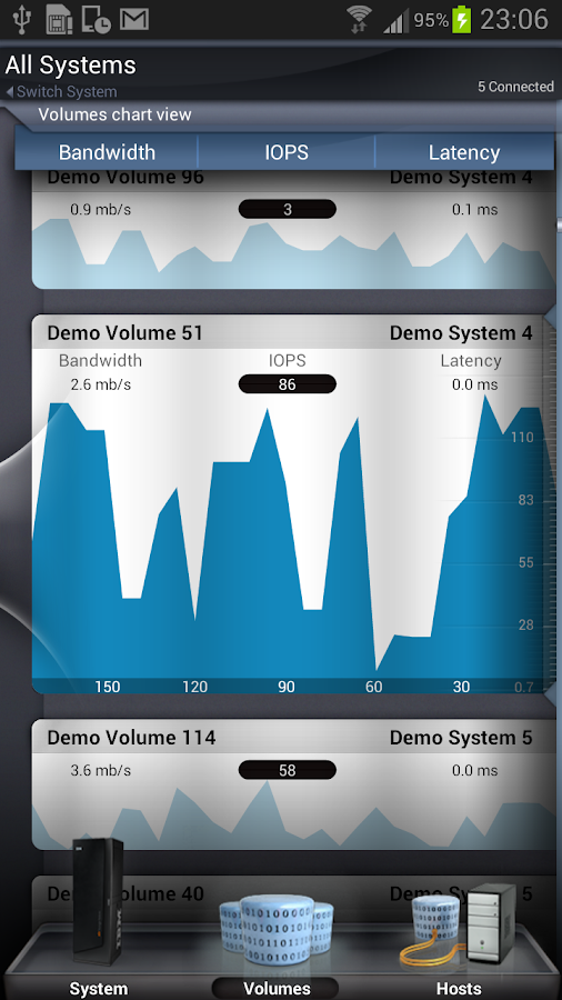 IBM XIV Mobile Dashboard - screenshot
