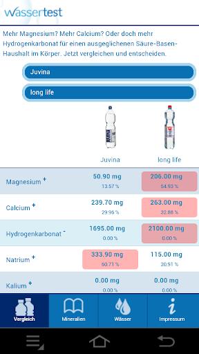 Mineralwasservergleich