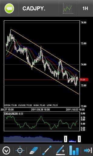 Premium4x Mobile Trading