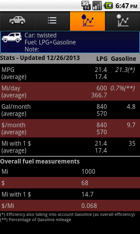 Fuel Stats- screenshot