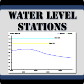 Water Level Stations