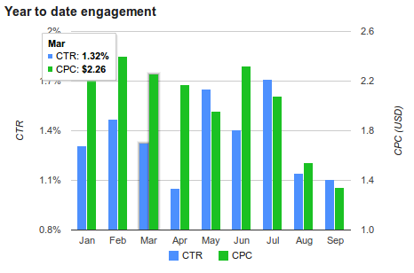 Year to date engagement