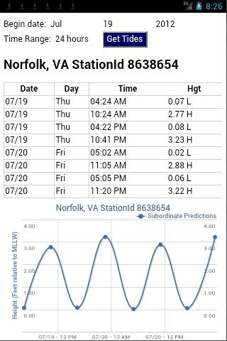 Virginia, Maryland & DC Tides - screenshot