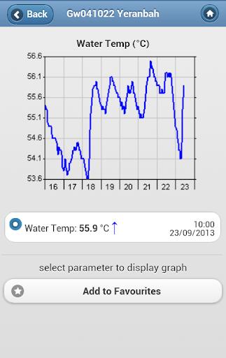天氣必備APP下載 NSW RealTime Water Data 好玩app不花錢 綠色工廠好玩App