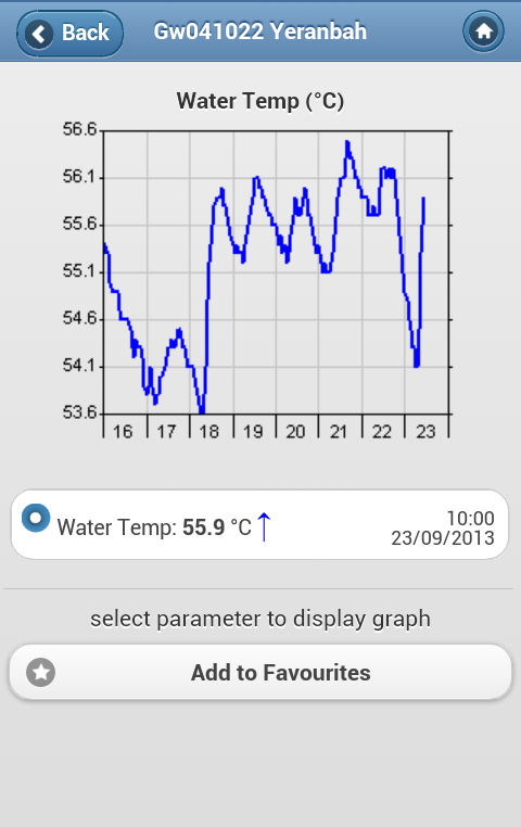 NSW RealTime Water Data- screenshot