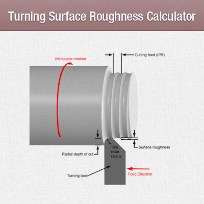 Turning Surface Roughness Calc