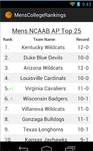 College Basketball Rankings