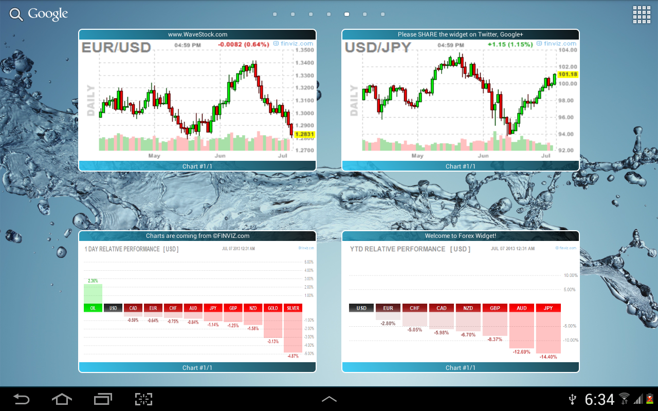 Forex chart wordpress plugin