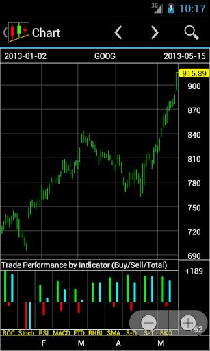 【免費財經App】EE Stock Charts-APP點子