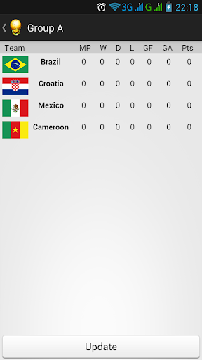 World Cup 2014 Official