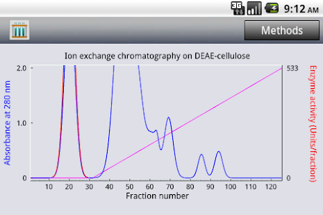 Protein Purification for Phone- screenshot thumbnail